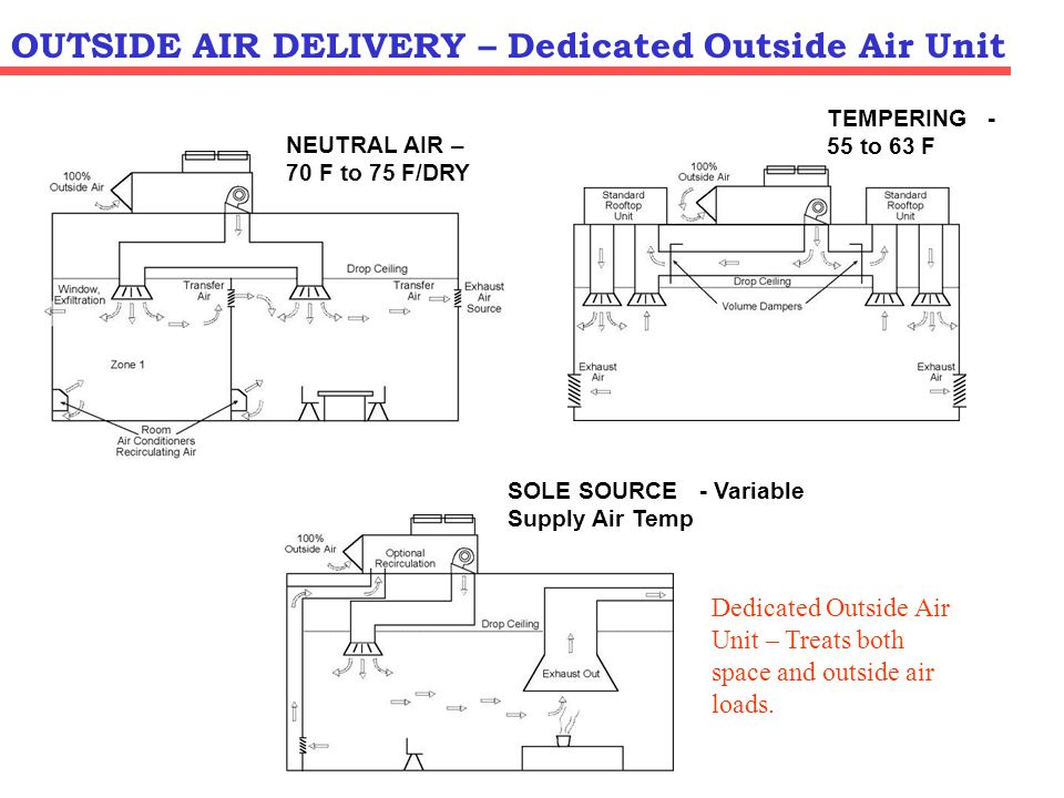 Tempering Air Unit - Restaurant Application: Provides 30 to 40 % of the total outside air to each host unit.