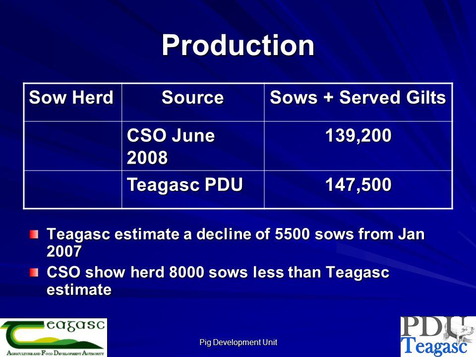 Pig Development Unit Production Teagasc estimate a decline of 5500 sows from Jan 2007 CSO show herd 8000 sows less than Teagasc estimate Sow Herd Source Sows + Served Gilts CSO June 2008 139,200 Teagasc PDU 147,500