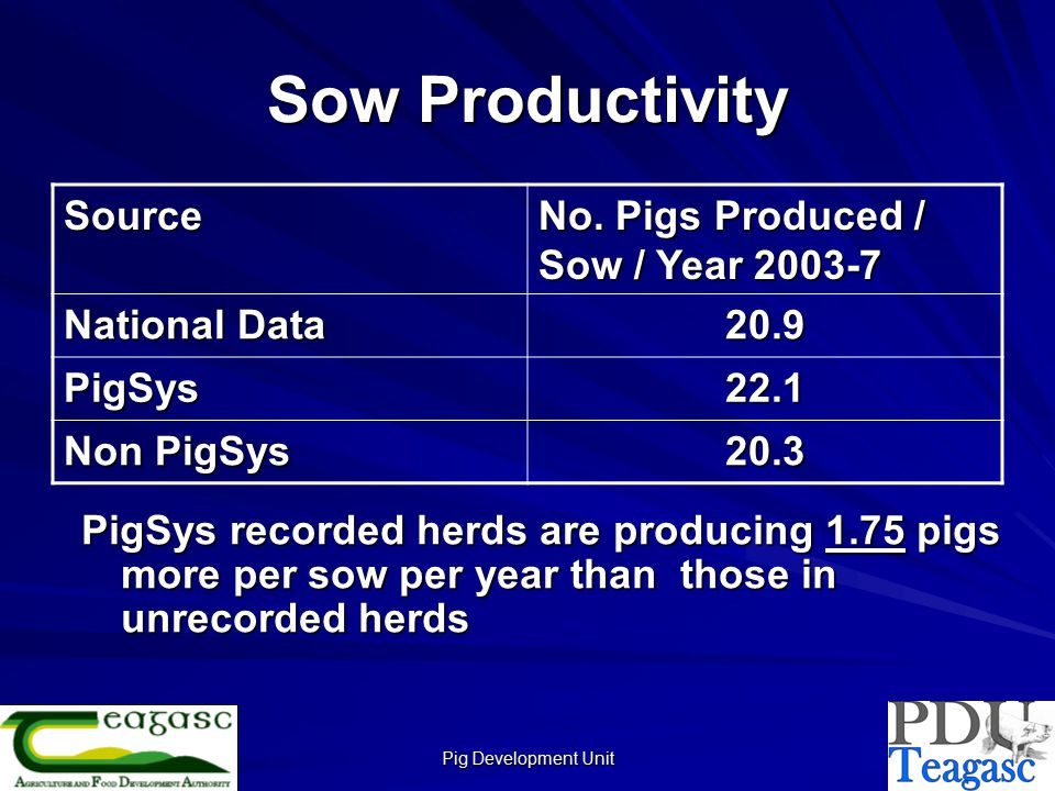 Pig Development Unit Sow Productivity PigSys recorded herds are producing 1.75 pigs more per sow per year than those in unrecorded herds Source No.