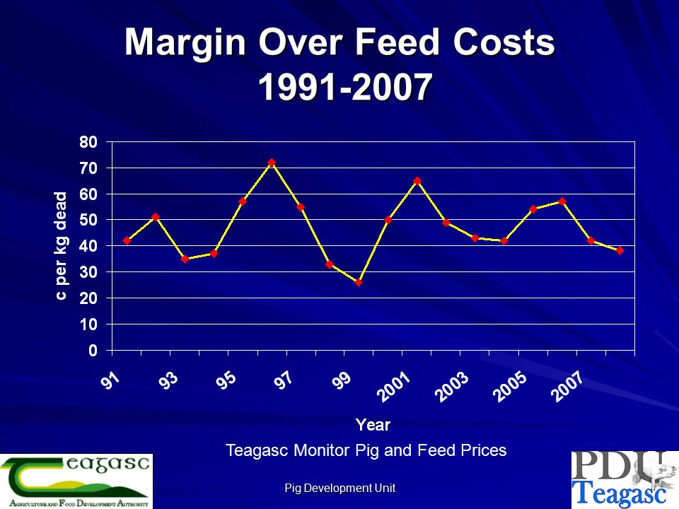 Pig Development Unit Margin Over Feed Cost Average for Period C per kg dead weight 1991-200747.6 1998-200746.1 1998-200244.6 2003-200747.6 Teagasc Monitor Pig and Feed Prices