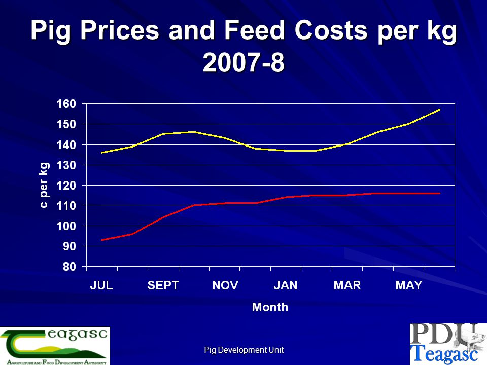Pig Development Unit Margin Over Feed per kg Dead 2007-8 20072008 Teagasc Monitor Pig and Feed Prices
