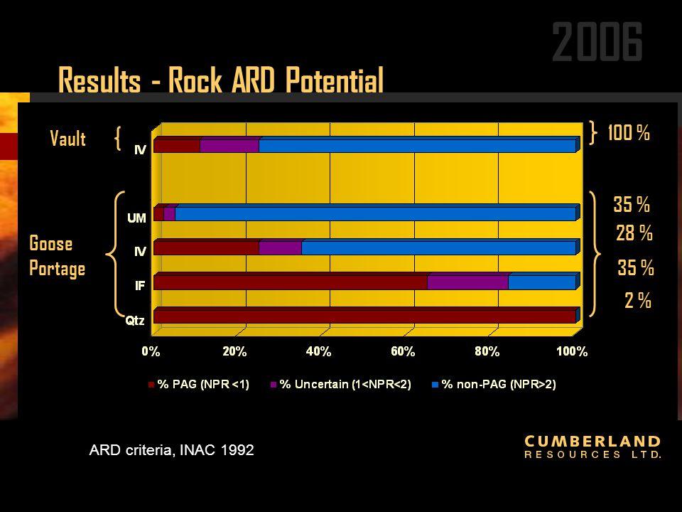 2006 ARD criteria, INAC 1992 Goose Portage Vault 35 % 28 % 35 % 2 % 100 % Results - Rock ARD Potential