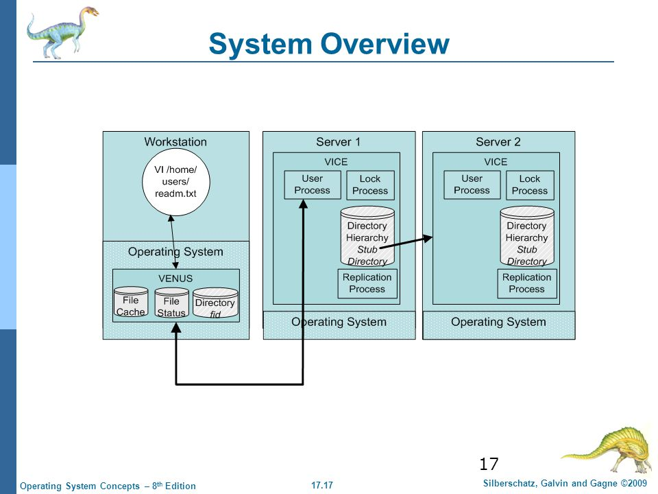 17.17 Silberschatz, Galvin and Gagne ©2009 Operating System Concepts – 8 th Edition 17 System Overview