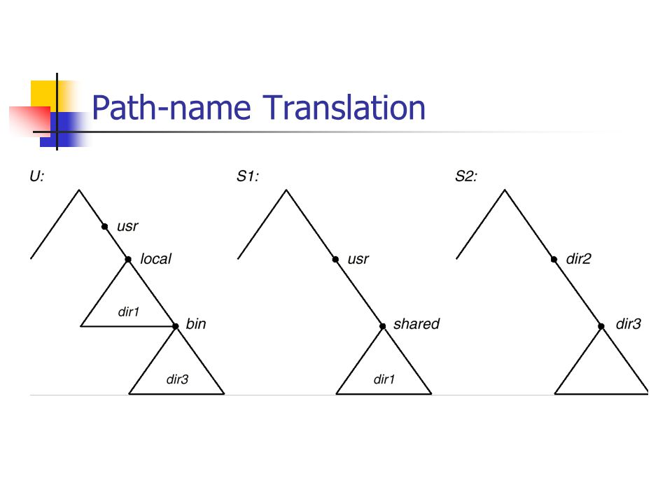 Path-name Translation