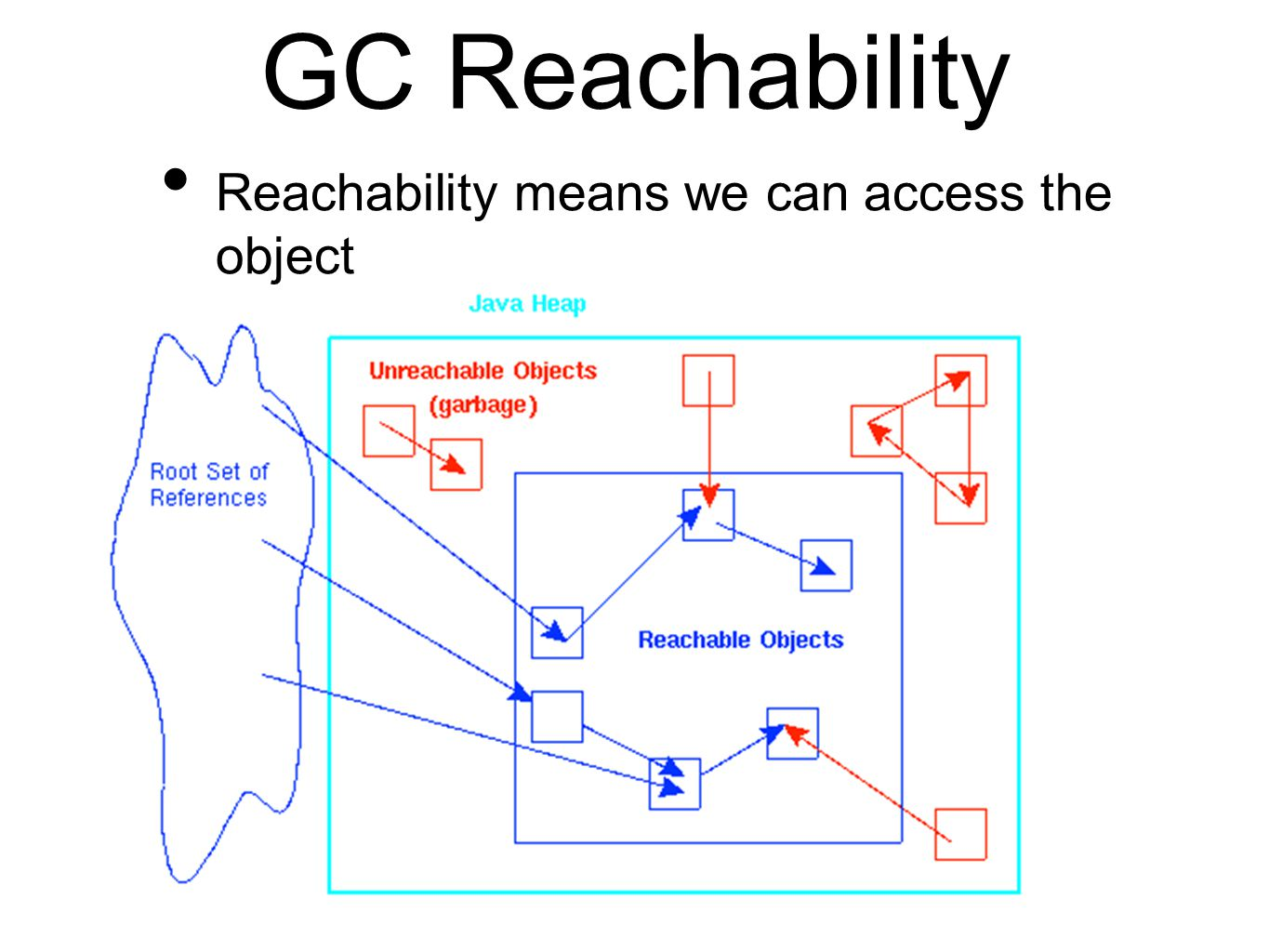 GC Reachability Reachability means we can access the object