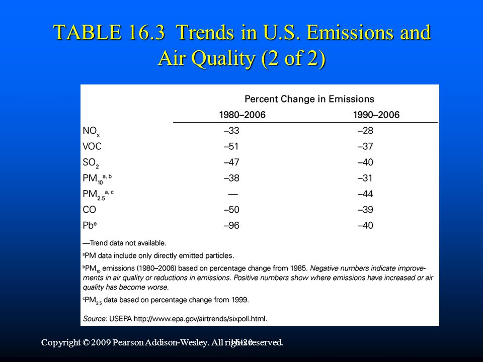 Copyright © 2009 Pearson Addison-Wesley. All rights reserved.16-19 TABLE 16.3 Trends in U.S.