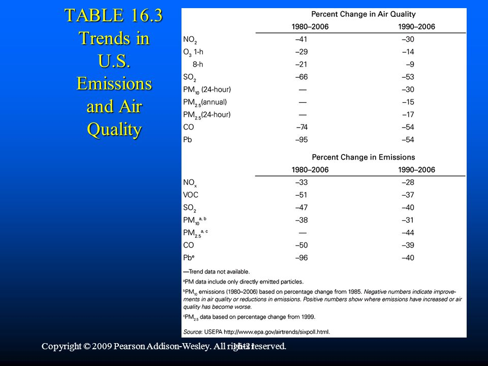 Copyright © 2009 Pearson Addison-Wesley. All rights reserved.16-20 TABLE 16.3 Trends in U.S.