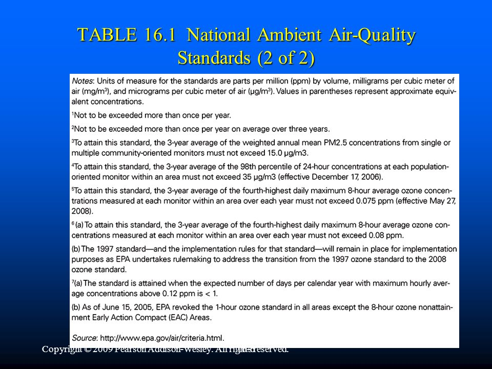 Copyright © 2009 Pearson Addison-Wesley. All rights reserved.16-5 TABLE 16.1 National Ambient Air-Quality Standards (1 of 2)