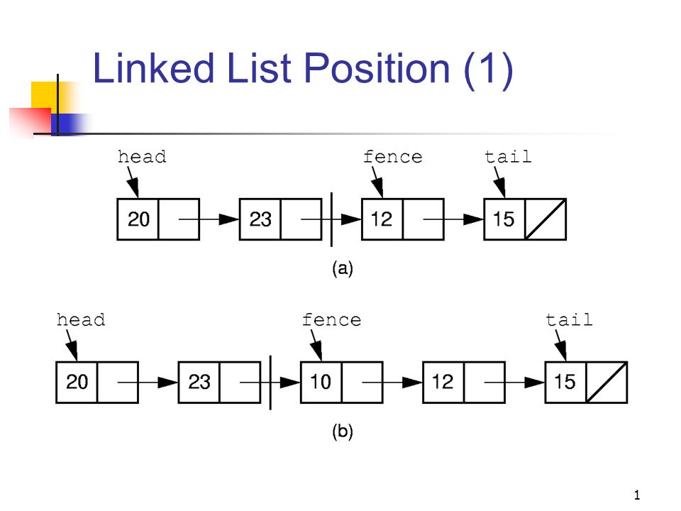 1 Linked List Position (1)