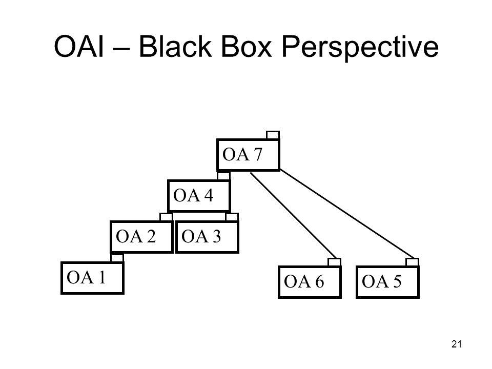 21 OAI – Black Box Perspective OA 1OA 2OA 4OA 3OA 5OA 6OA 7