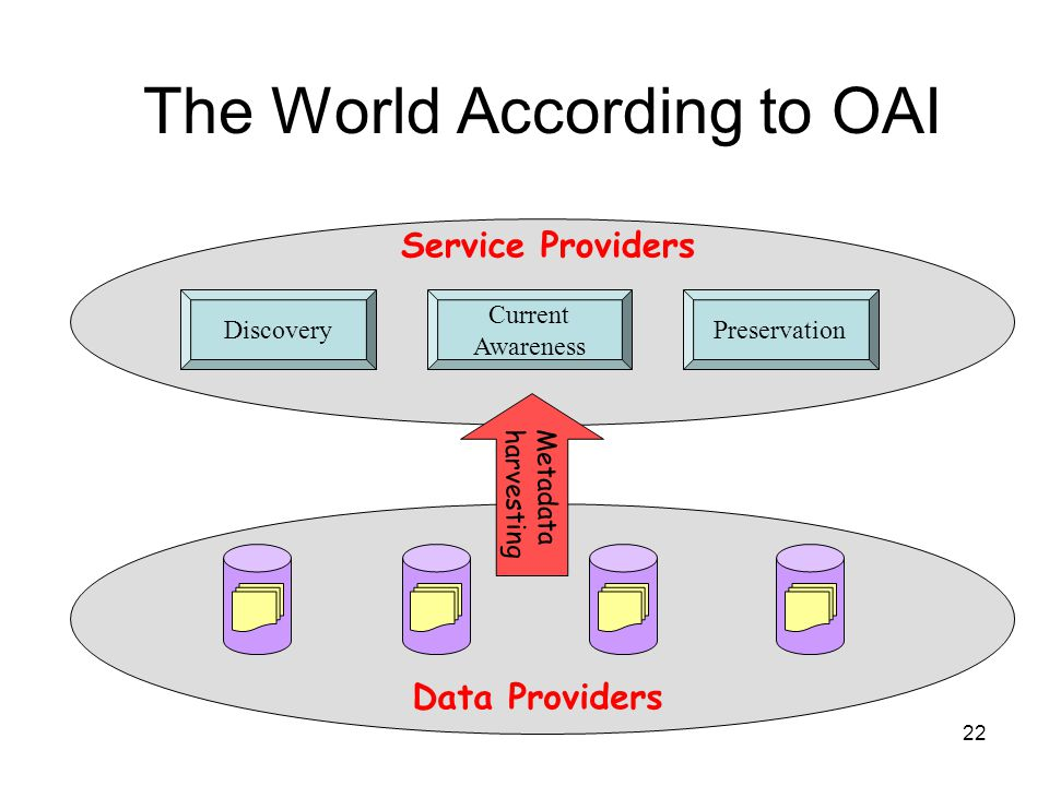 22 Discovery Current Awareness Preservation Service Providers Data Providers Metadata harvesting The World According to OAI