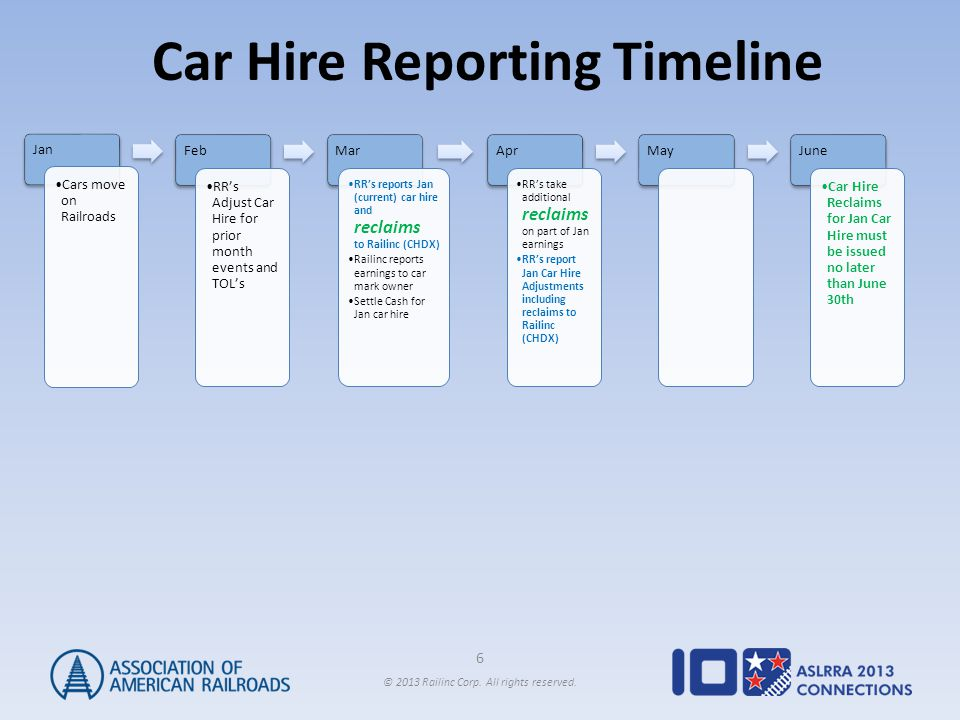 6 © 2013 Railinc Corp. All rights reserved. Car Hire Reporting Timeline Jan Cars move on Railroads Feb RR's Adjust Car Hire for prior month events and
