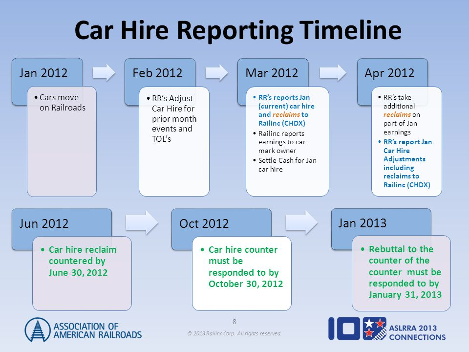 8 © 2013 Railinc Corp. All rights reserved. Car Hire Reporting Timeline Jan 2012 Cars move on Railroads Feb 2012 RR's Adjust Car Hire for prior month