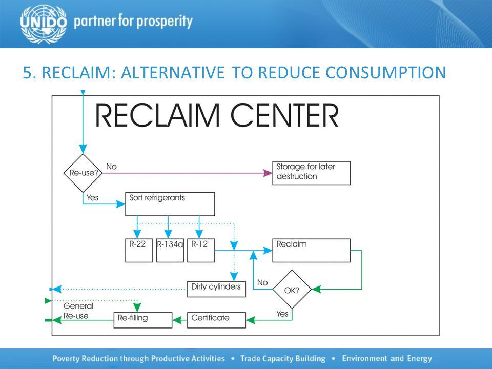 5. RECLAIM: ALTERNATIVE TO REDUCE CONSUMPTION