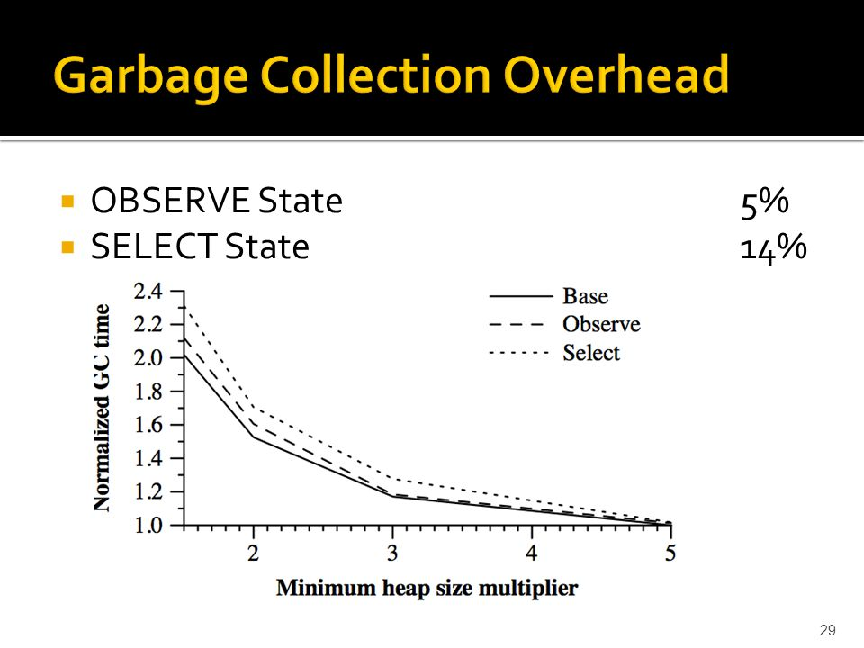  OBSERVE State 5%  SELECT State14% 29