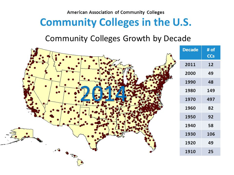 Community Colleges Growth by Decade 4 25 Community Colleges in the U.S.