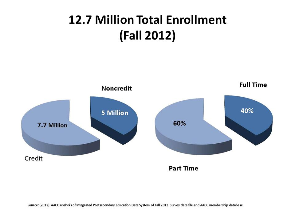 12.7 Million Total Enrollment (Fall 2012) Source: (2012).