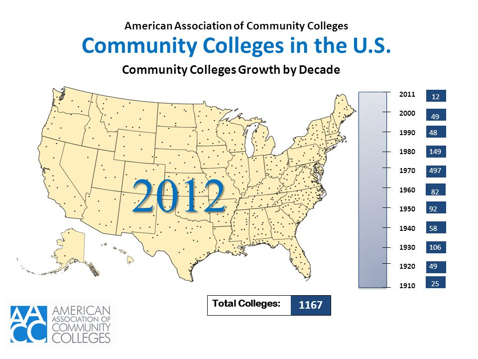 48 149 497 92 58 106 49 Community Colleges Growth by Decade Total Colleges: 1167 2011 2000 1990 1980 1970 1960 1950 1940 1930 1920 1910 49 82 25 12 20