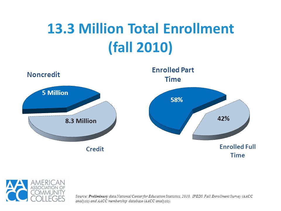 13.3 Million Total Enrollment (fall 2010) Noncredit Credit Enrolled Part Time Enrolled Full Time 5 Million 8.3 Million 58% 42% Source: Preliminary dat