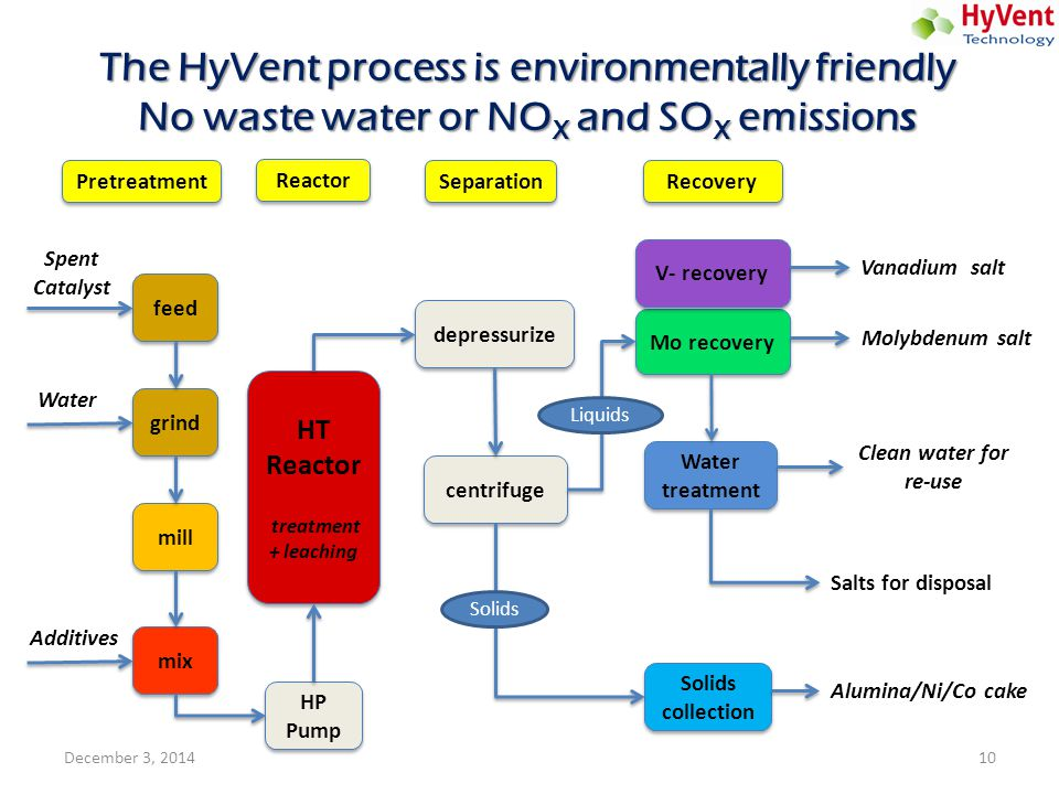 The HyVent process is environmentally friendly No waste water or NO X and SO X emission s feed grind mill mix HP Pump HT Reactor treatment + leaching