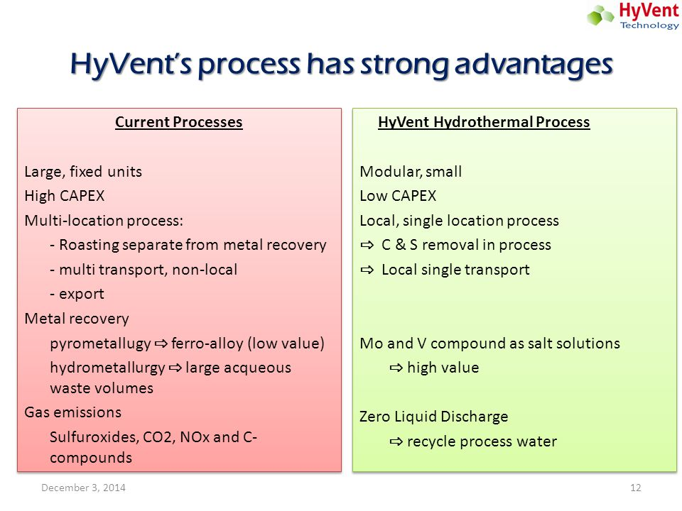 HyVent's process has strong advantages Current Processes Large, fixed units High CAPEX Multi-location process: - Roasting separate from metal recovery
