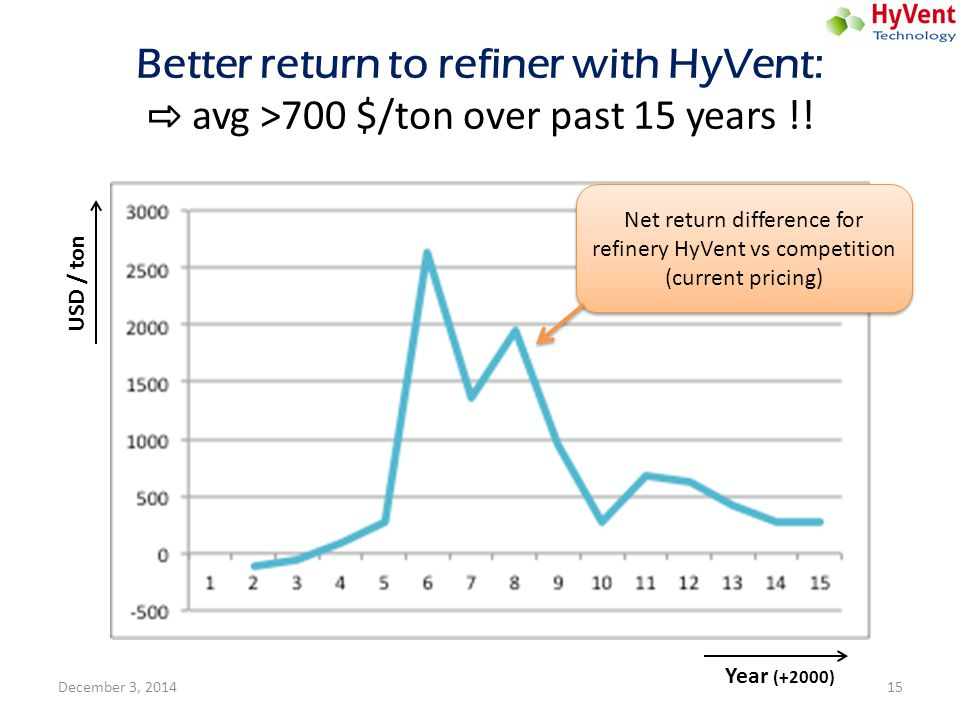 Better return to refiner with HyVent: ⇨ avg >700 $/ton over past 15 years !! Net return difference for refinery HyVent vs competition (current pricing