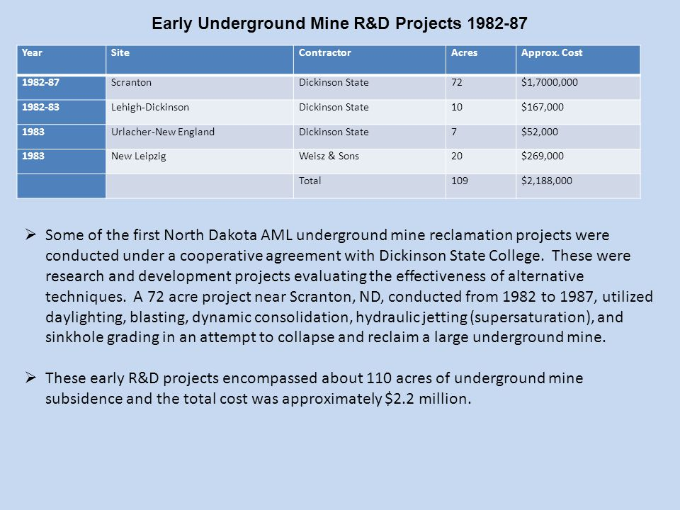  Some of the first North Dakota AML underground mine reclamation projects were conducted under a cooperative agreement with Dickinson State College.
