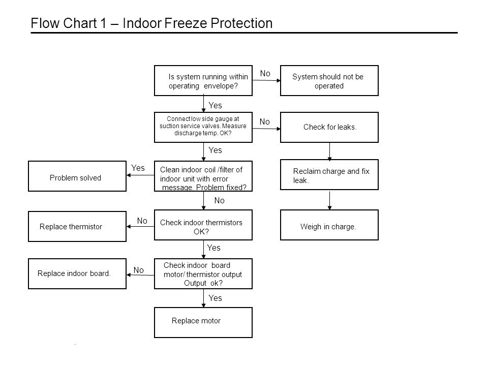 . Flow Chart 1 – Indoor Freeze Protection No Yes Replace motor Connect low side gauge at suction service valves. Measure discharge temp. OK? No Yes Ch