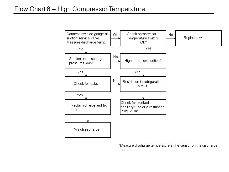 Flow Chart 6 – High Compressor Temperature Check compressor Temperature switch Ok? Suction and discharge pressures low? Check for leaks. Reclaim charg