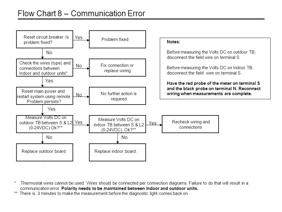 Reset main power and restart system using remote. Problem persists?. No further action is required No Yes Flow Chart 8 – Communication Error Measure V