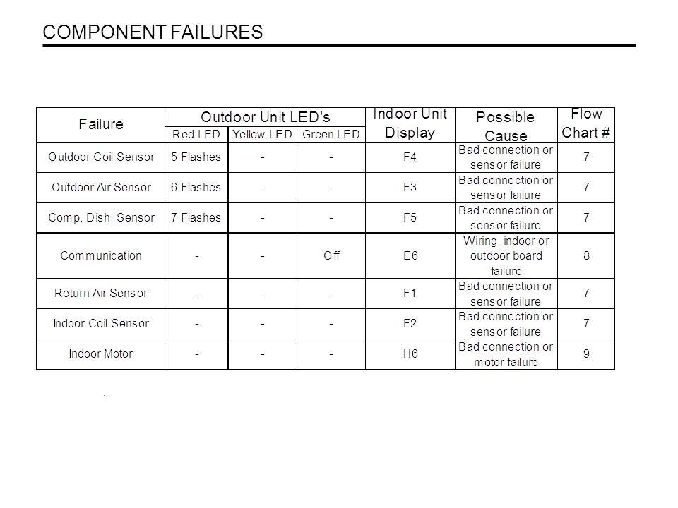 . COMPONENT FAILURES