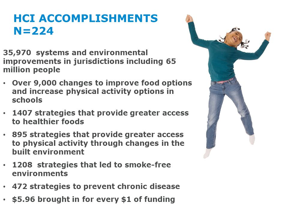 HCI ACCOMPLISHMENTS N=224 35,970 systems and environmental improvements in jurisdictions including 65 million people Over 9,000 changes to improve food options and increase physical activity options in schools 1407 strategies that provide greater access to healthier foods 895 strategies that provide greater access to physical activity through changes in the built environment 1208 strategies that led to smoke-free environments 472 strategies to prevent chronic disease $5.96 brought in for every $1 of funding