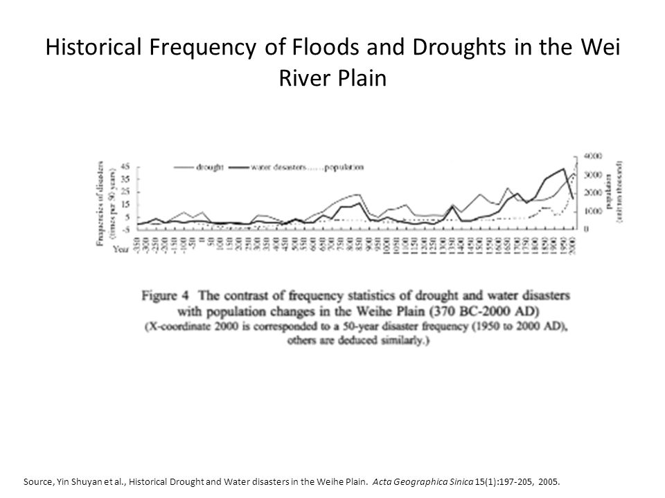 Historical Frequency of Floods and Droughts in the Wei River Plain Source, Yin Shuyan et al., Historical Drought and Water disasters in the Weihe Plain.