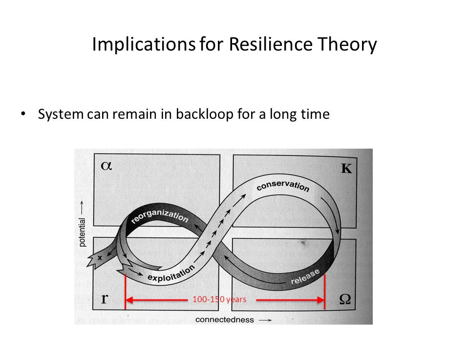 Implications for Resilience Theory System can remain in backloop for a long time 100-150 years