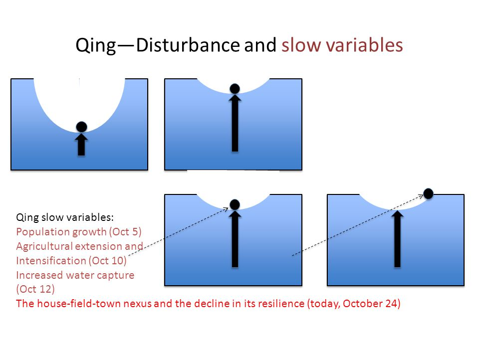 Qing—Disturbance and slow variables Qing slow variables: Population growth (Oct 5) Agricultural extension and Intensification (Oct 10) Increased water capture (Oct 12) The house-field-town nexus and the decline in its resilience (today, October 24)