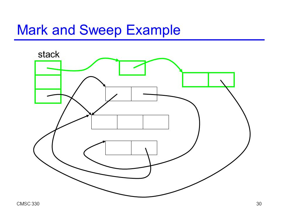 CMSC 33030 Mark and Sweep Example stack