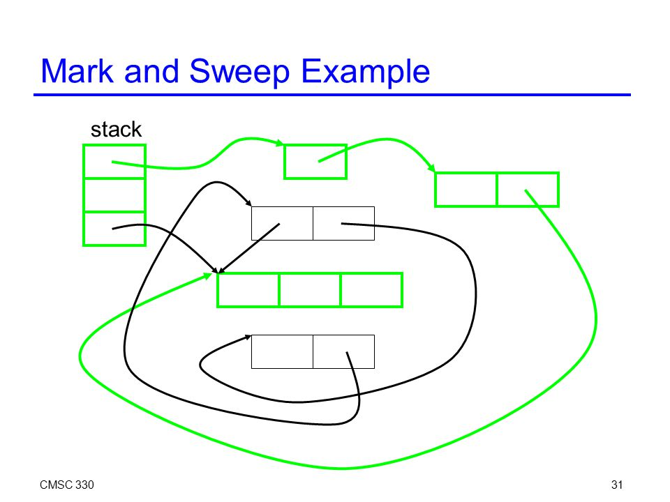 CMSC 33031 Mark and Sweep Example stack