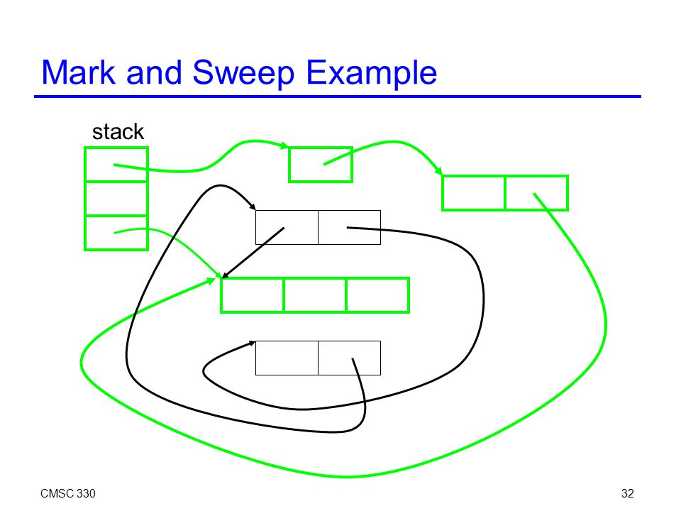 CMSC 33032 Mark and Sweep Example stack