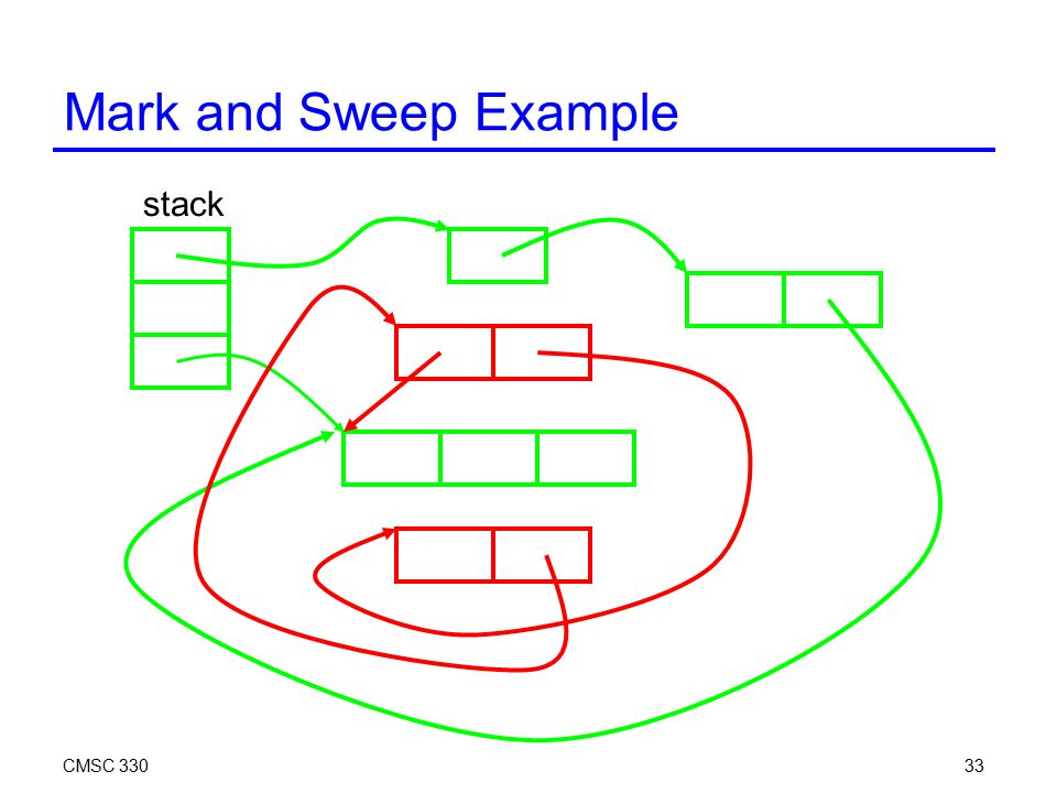 CMSC 33033 Mark and Sweep Example stack