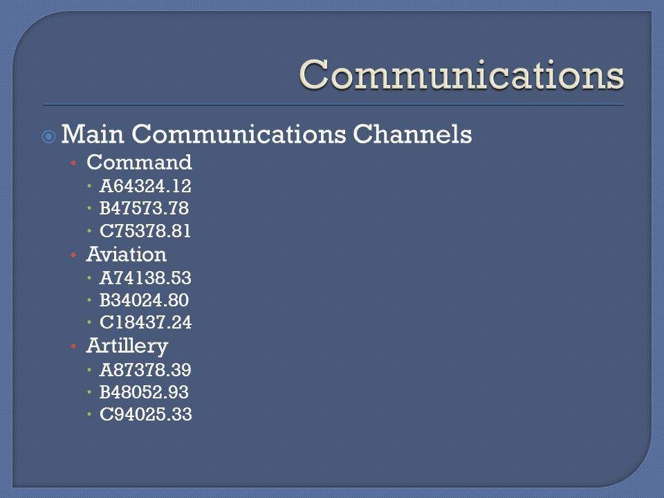  Main Communications Channels Command  A64324.12  B47573.78  C75378.81 Aviation  A74138.53  B34024.80  C18437.24 Artillery  A87378.39  B48052