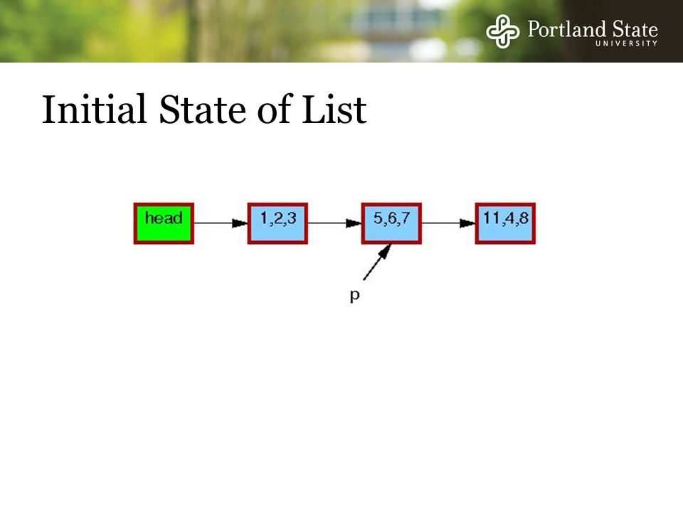 Initial State of List