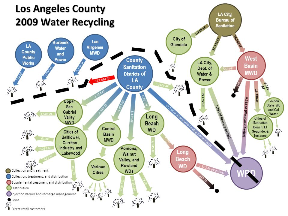 Los Angeles County 2009 Water Recycling LA County Public Works LA City, Bureau of Sanitation County Sanitation Districts of LA County 1,822 AF (Alamit
