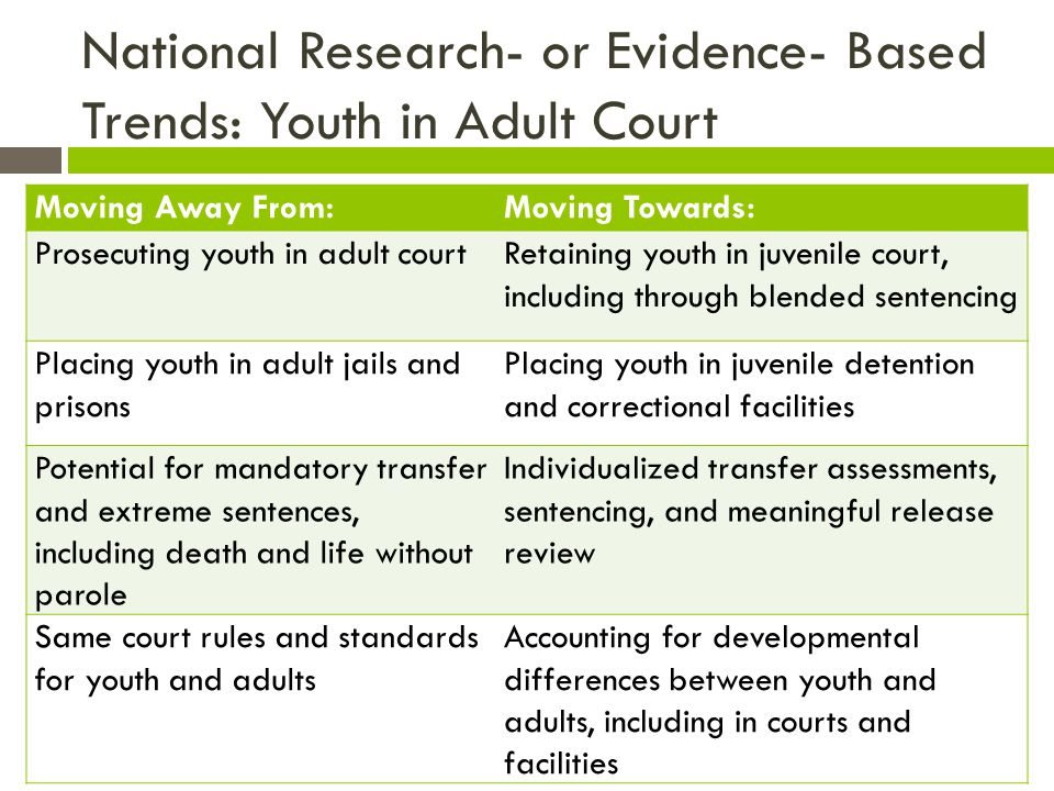 National Research- or Evidence- Based Trends: Youth in Adult Court Moving Away From:Moving Towards: Prosecuting youth in adult courtRetaining youth in juvenile court, including through blended sentencing Placing youth in adult jails and prisons Placing youth in juvenile detention and correctional facilities Potential for mandatory transfer and extreme sentences, including death and life without parole Individualized transfer assessments, sentencing, and meaningful release review Same court rules and standards for youth and adults Accounting for developmental differences between youth and adults, including in courts and facilities