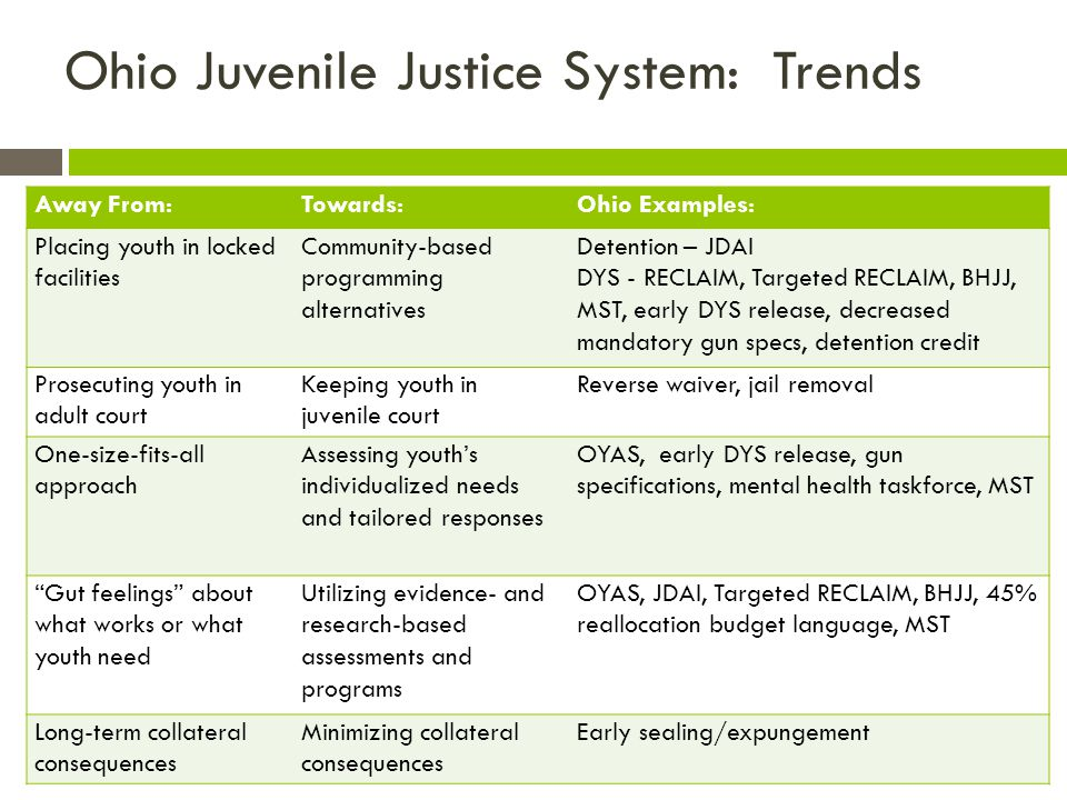 Ohio Juvenile Justice System: Trends Away From:Towards:Ohio Examples: Placing youth in locked facilities Community-based programming alternatives Detention – JDAI DYS - RECLAIM, Targeted RECLAIM, BHJJ, MST, early DYS release, decreased mandatory gun specs, detention credit Prosecuting youth in adult court Keeping youth in juvenile court Reverse waiver, jail removal One-size-fits-all approach Assessing youth's individualized needs and tailored responses OYAS, early DYS release, gun specifications, mental health taskforce, MST Gut feelings about what works or what youth need Utilizing evidence- and research-based assessments and programs OYAS, JDAI, Targeted RECLAIM, BHJJ, 45% reallocation budget language, MST Long-term collateral consequences Minimizing collateral consequences Early sealing/expungement