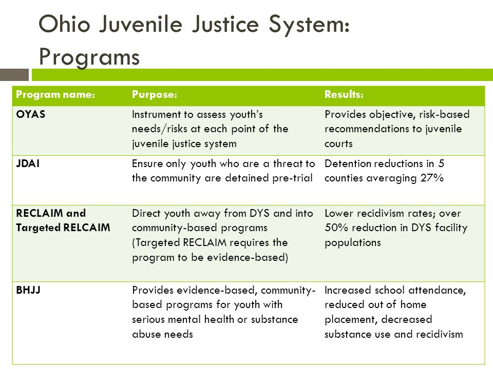 Ohio Juvenile Justice System: Programs Program name:Purpose:Results: OYASInstrument to assess youth's needs/risks at each point of the juvenile justice system Provides objective, risk-based recommendations to juvenile courts JDAIEnsure only youth who are a threat to the community are detained pre-trial Detention reductions in 5 counties averaging 27% RECLAIM and Targeted RELCAIM Direct youth away from DYS and into community-based programs (Targeted RECLAIM requires the program to be evidence-based) Lower recidivism rates; over 50% reduction in DYS facility populations BHJJProvides evidence-based, community- based programs for youth with serious mental health or substance abuse needs Increased school attendance, reduced out of home placement, decreased substance use and recidivism