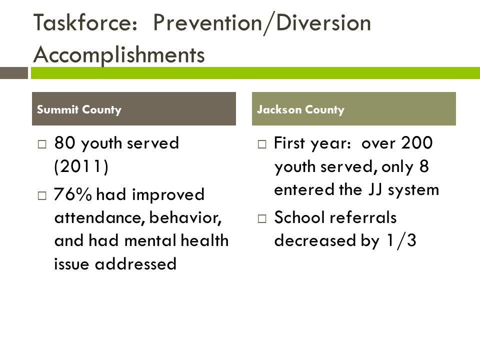 Taskforce: Prevention/Diversion Accomplishments  80 youth served (2011)  76% had improved attendance, behavior, and had mental health issue addressed  First year: over 200 youth served, only 8 entered the JJ system  School referrals decreased by 1/3 Summit CountyJackson County