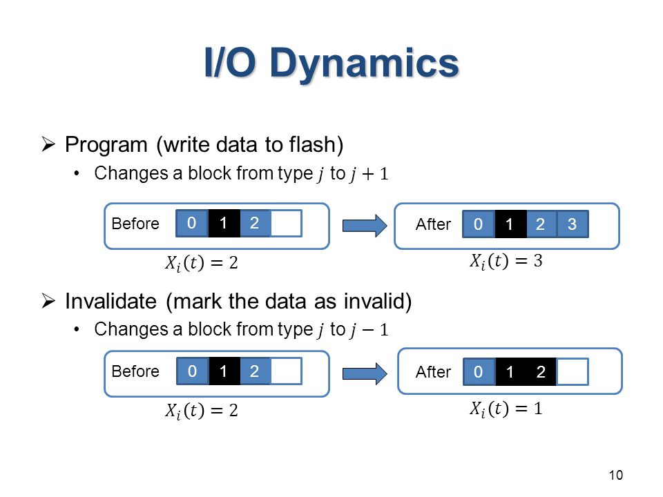 I/O Dynamics 10 210 Before 2103 After 210 Before 210 After