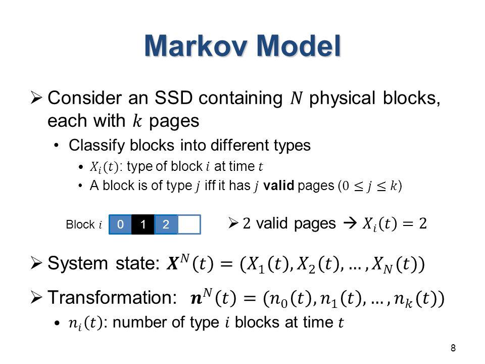 I/O Dynamics 9 210 Block A Block B 1. write 2. erase 02 Block A Before GC After GC
