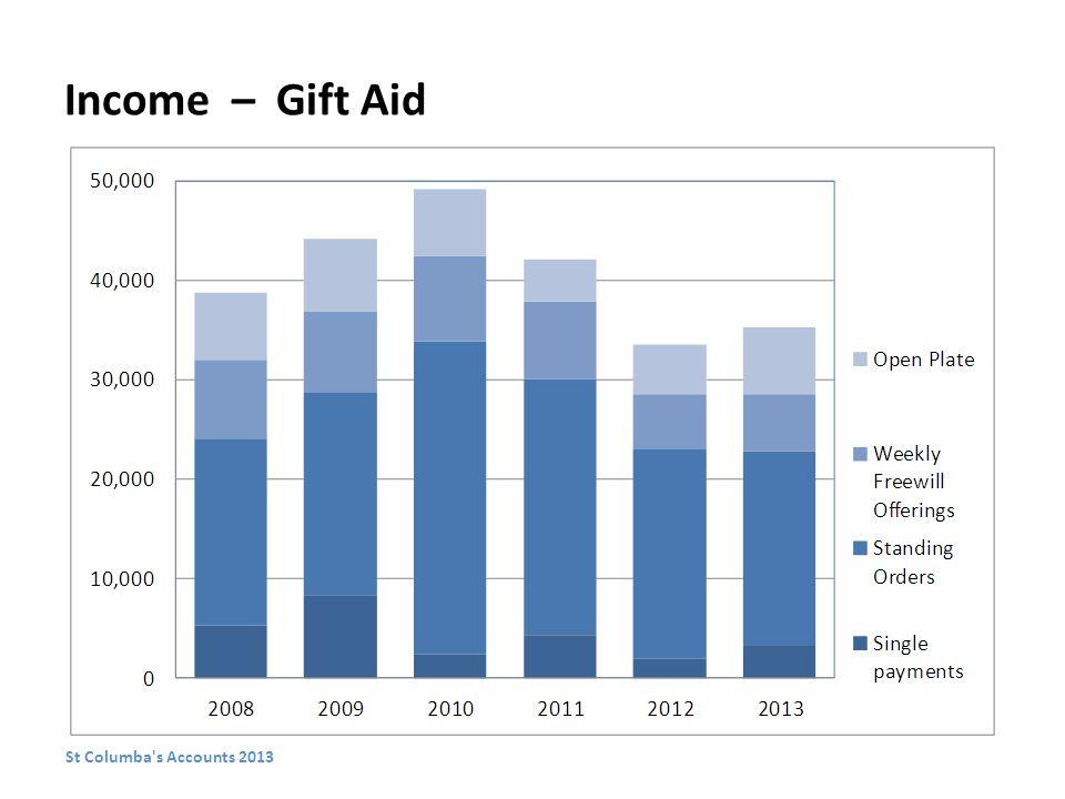 Income – Gift Aid St Columba s Accounts 2013