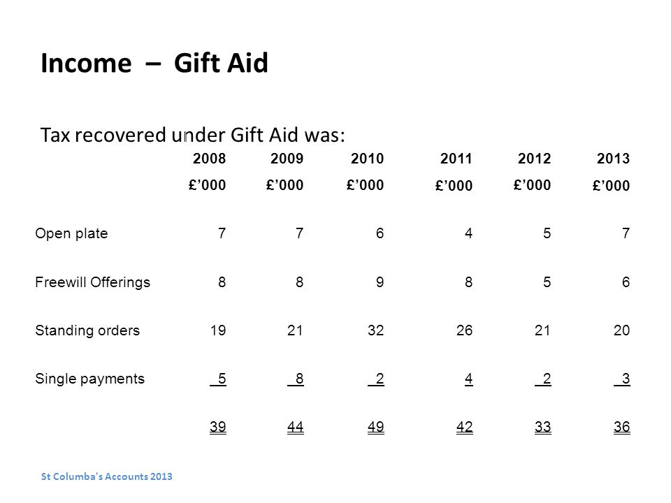 Income – Gift Aid Tax recovered under Gift Aid was: St Columba s Accounts 2013 200820092010201120122013 £'000 Open plate776457 Freewill Offerings889856 Standing orders192132262120 Single payments 5 8 24 2 3 394449423336